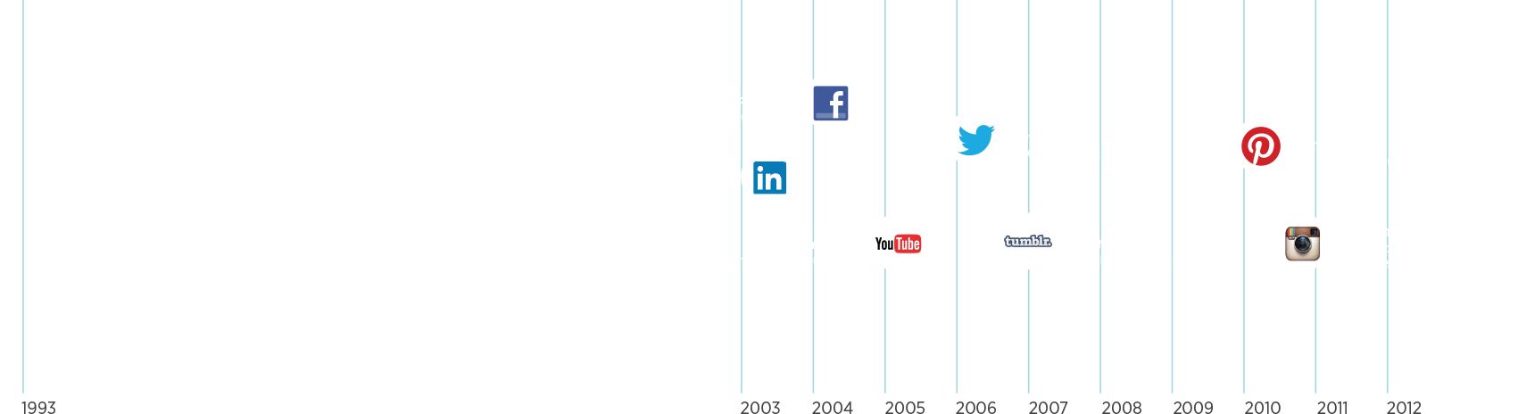 A timeline showing the emergence of social media